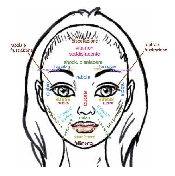 mappa-emozioni